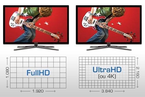 TV 4K ganha força; conheça essa tecnologia de ultradefinição