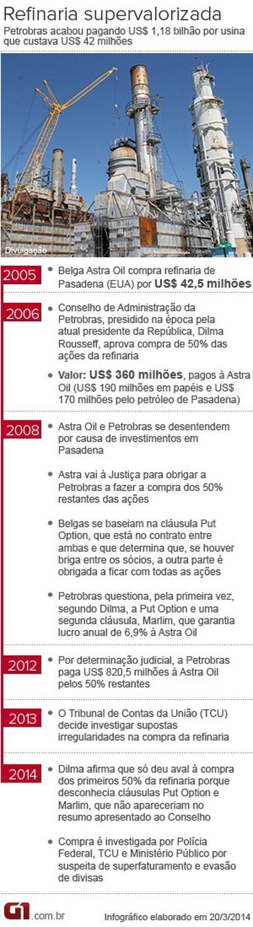Regras da compra de refinaria foram omitidas, de acordo com ata