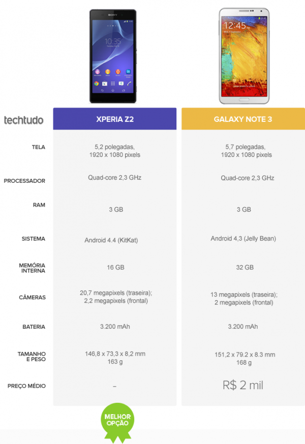Xperia Z2 ou Galaxy Note 3? Confira o comparativo de celular da semana