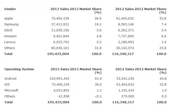Android supera iOS nas vendas de tablets, mas iPad ainda é o mais vendido