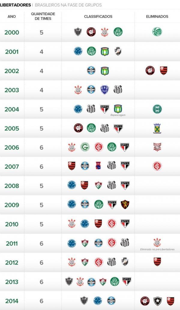 Pela 1ª vez, Brasil tem três quedas  na fase de grupos na Libertadores