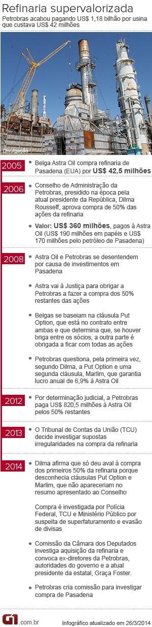 Conselho da Petrobras agiu certo no caso de Pasadena, diz Mantega