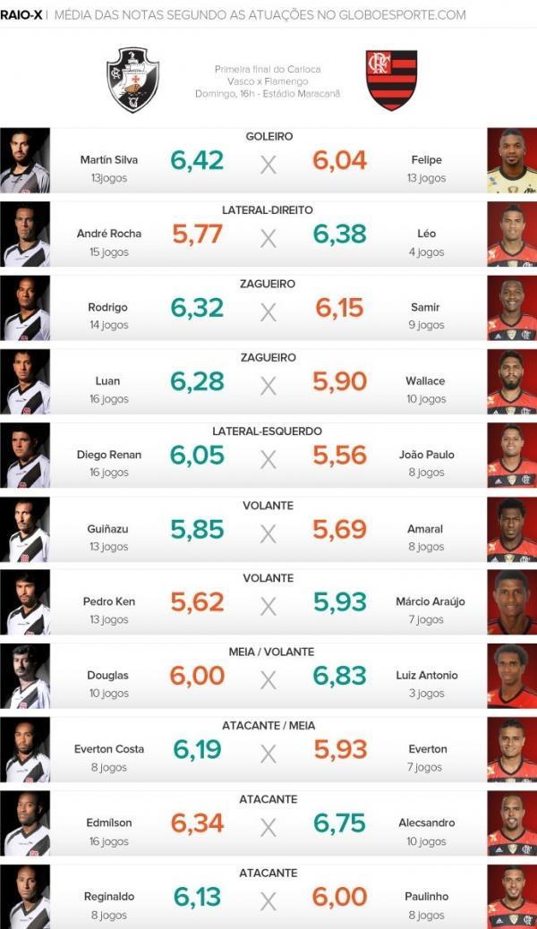 Vasco supera Fla nos duelos individuais para a decisão do Carioca