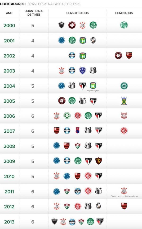 Libertadores: Brasil pode ter queda histica ou at 100% de classificados