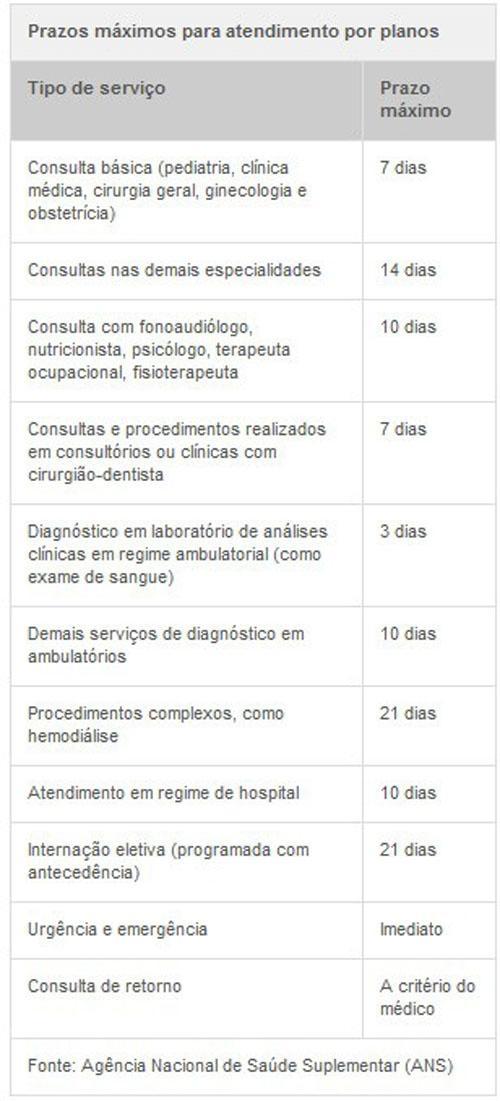 ANS anuncia nova suspensão de 161 planos de saúde de 36 operadoras