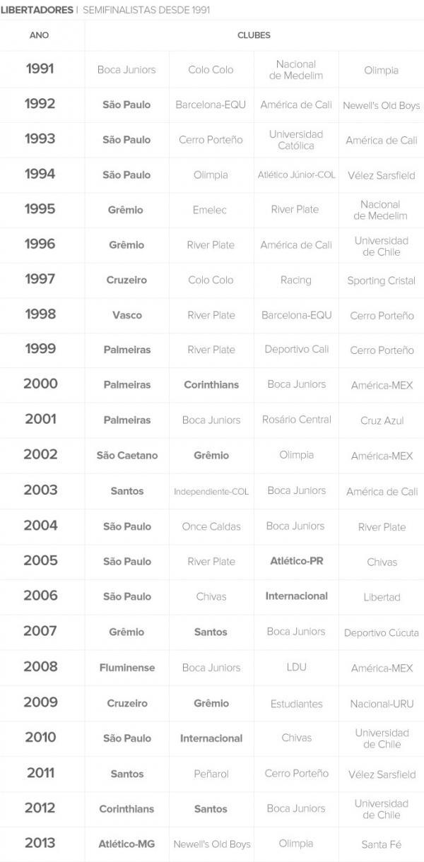 Brasil fica sem representantes na semi da Libertadores ap 23 anos