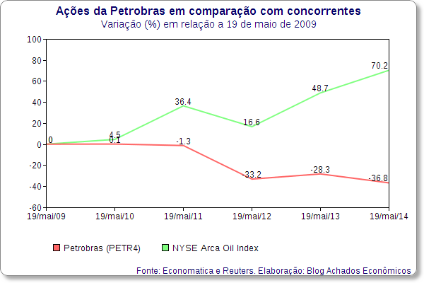 Ações da Petrobras caem 37% em 5 anos, enquanto as de rivais sobem 70%