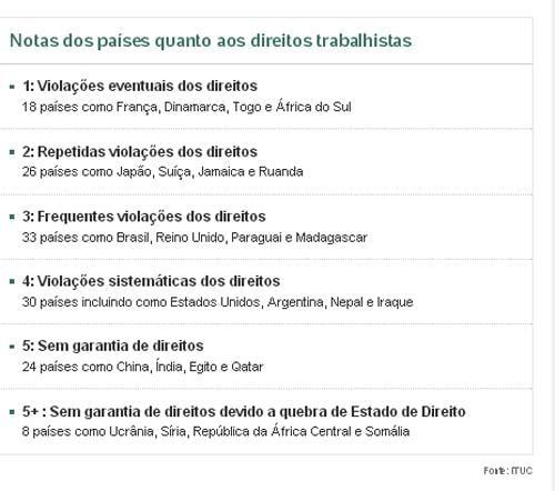 Brasil fica em posi鈬o intermedi疵ia entre piores lugares para trabalhar