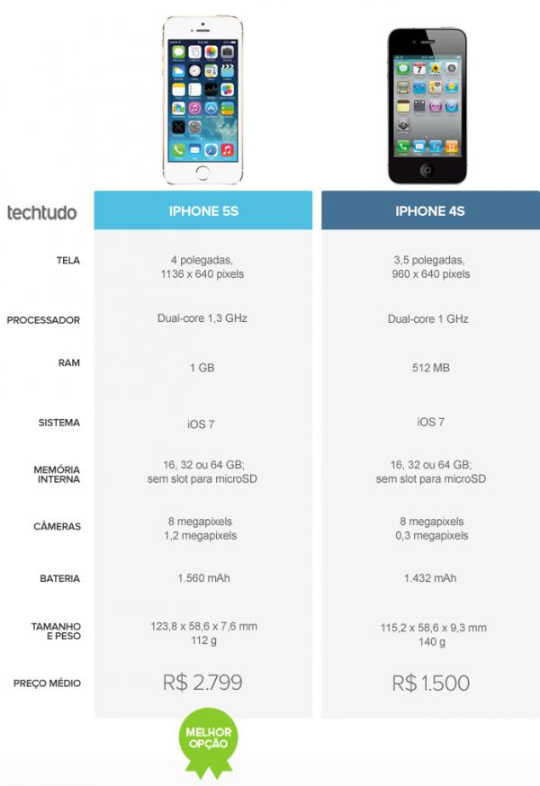 iPhone 5S ou iPhone 4S? Veja o comparativo de smartphones da semana