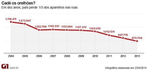 Em dez anos, Brasil perde um terço de seus orelhões