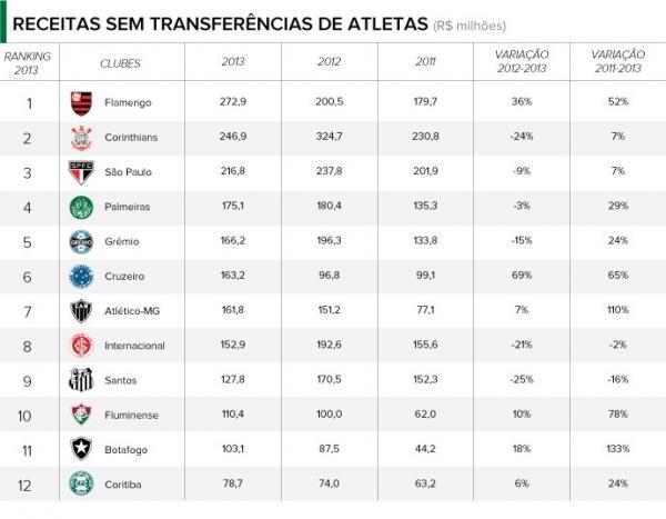 São Paulo supera Corinthians e tem a maior receita entre os clubes em 2013