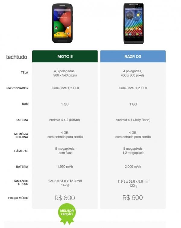 Moto E ou Razr D3? Confira o comparativo de celular da semana