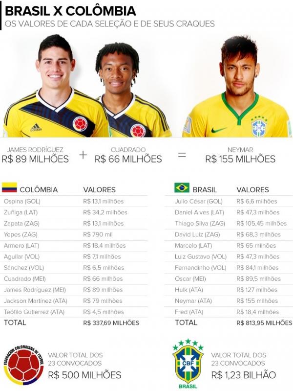 Rivais nas quartas, Brasil e Colômbia são separados por R$ 730 milhões
