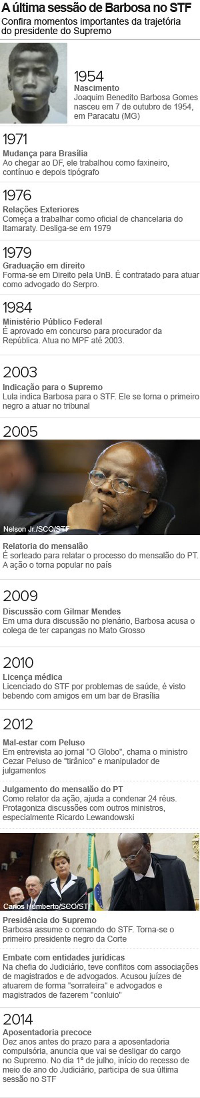 Joaquim Barbosa participa nesta ter軋-feira (01) da 伃tima sess縊 como ministro do Supremo Tribunal Federal