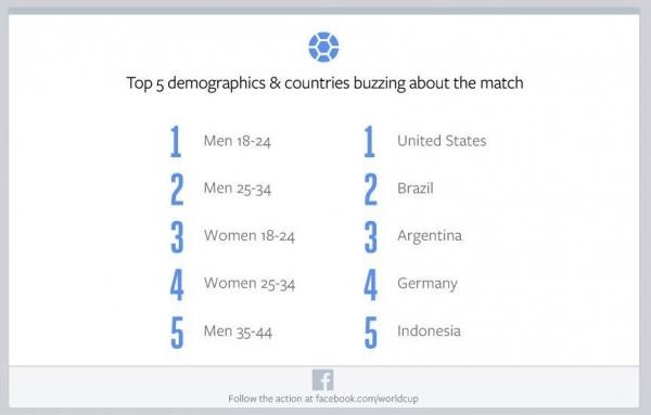 É tetra: final da Copa bate todos os recordes nas redes sociais