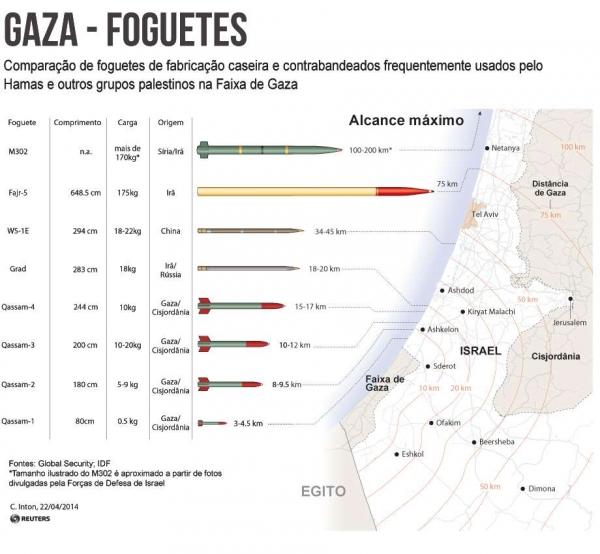 Gaza tem 17 mil refugiados e 172 mortos após ataques