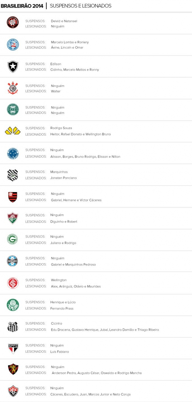 Santos tem seis desfalques, e Cruzeiro estreia bom pontuador no Cartola FC