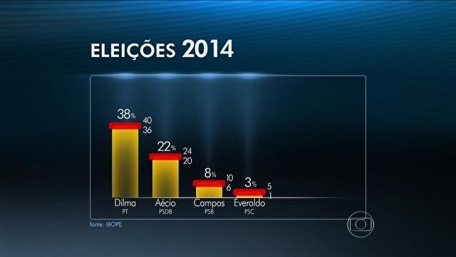 Ibope mostra presidente Dilma Rousseff com 38%, Aécio Neves com 22% e Eduardo Campos com 8%