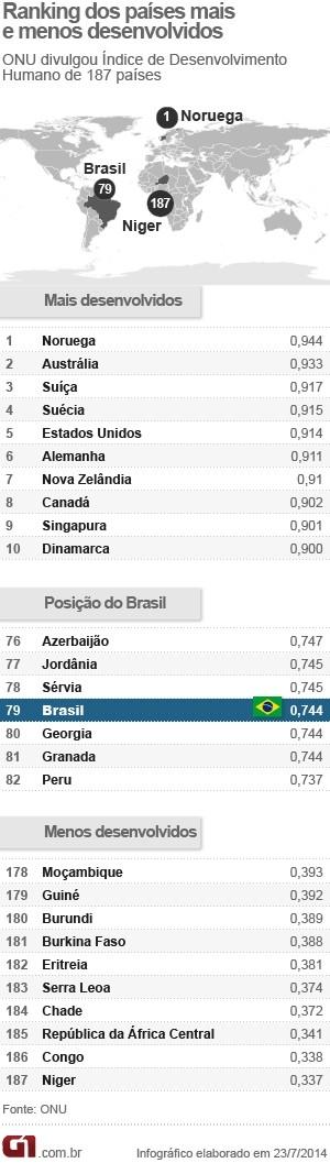 Brasil avança uma posição e é 79º no ranking do desenvolvimento humano