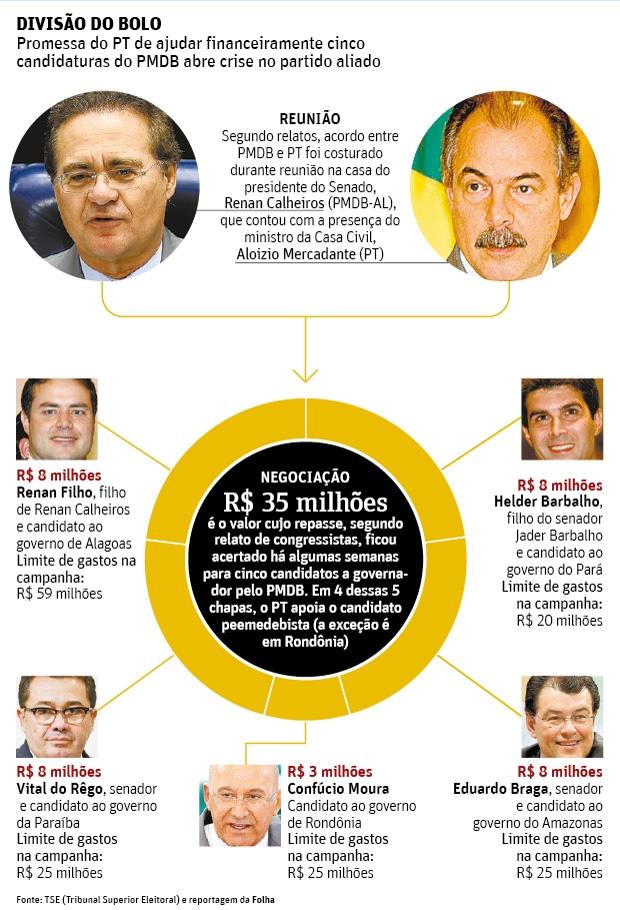 Repasse oficial de recursos do PT para PMDB abre crise entre partidos