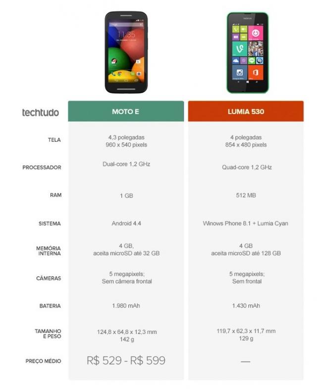 Moto E ou Lumia 530? Veja o comparativo de smartphones da semana
