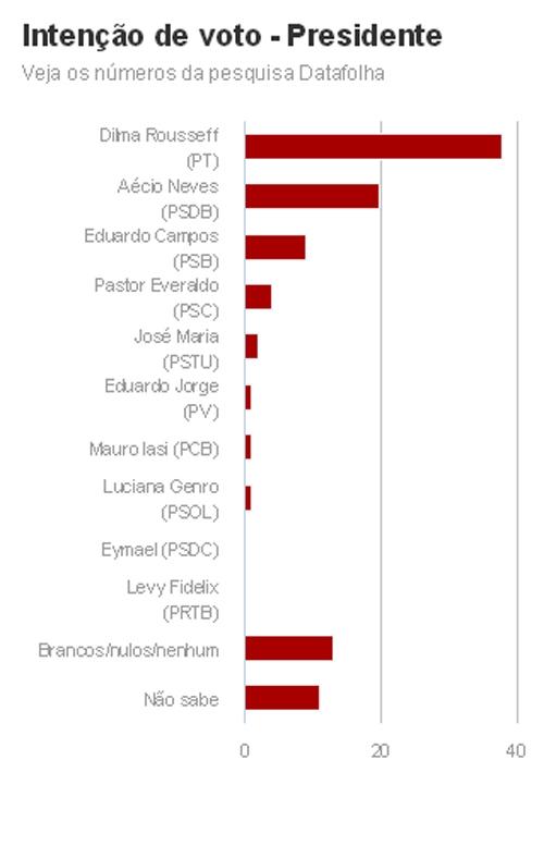 Datafolha mostra Dilma com 38%, Aécio com 20% e Campos com 9%