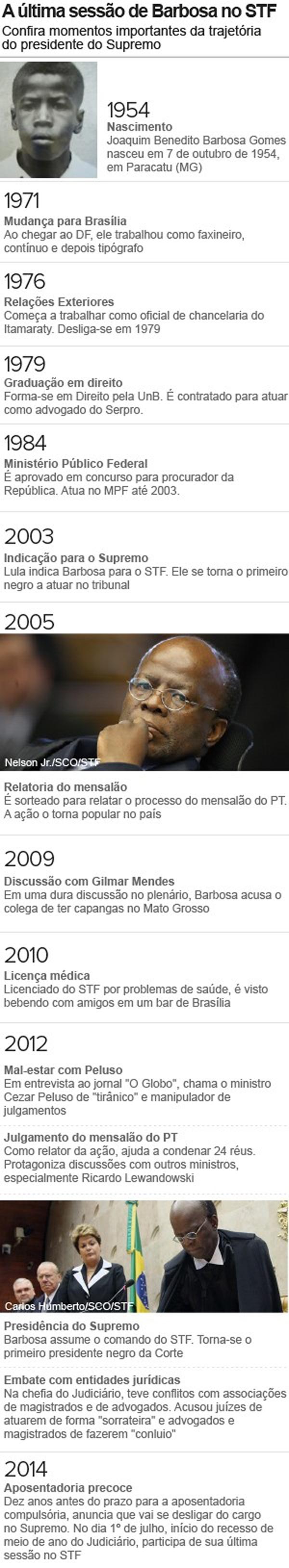 Aposentadoria de Joaquim Barbosa é publicada no
