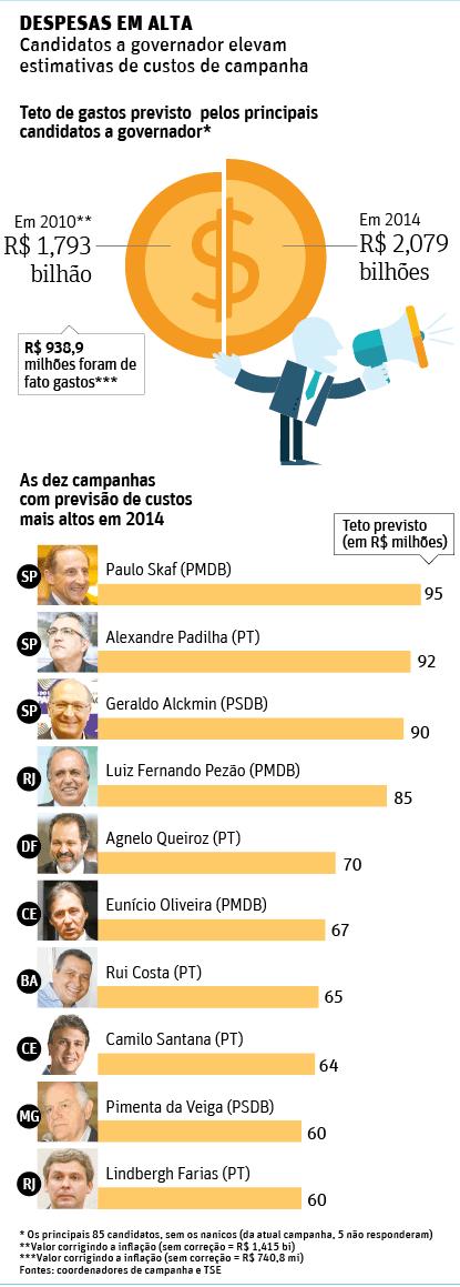 Campanhas de principais candidatos a governador podem custar R$ 2,1 bilhões