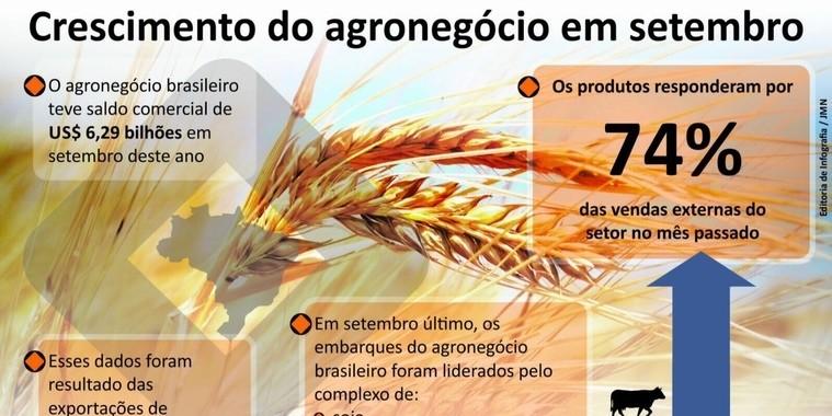 Fatia do agronegócio sobe para 45% no mês de setembro