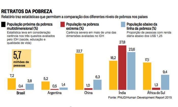 Gráficos do relatório da PNUD  (Crédito: PNUD/Human Development Report 2015)