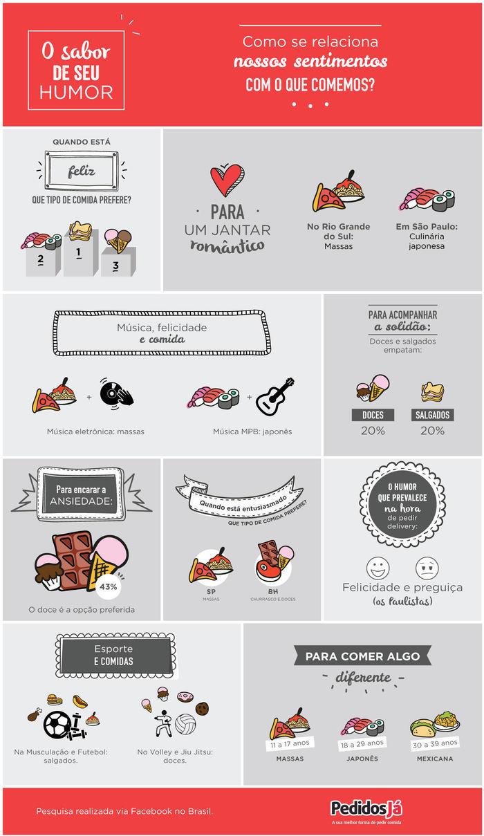 Pesquisa mostra qual o estado de humor do brasileiro quando pede comida - Imagem 1