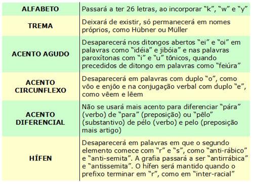 Novo acordo ortográfico (Crédito: Divulgação )