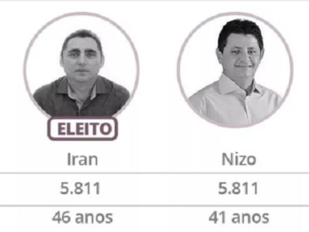 Em cidade do CE, disputa empata e prefeito é eleito pela idade (Crédito: G1)