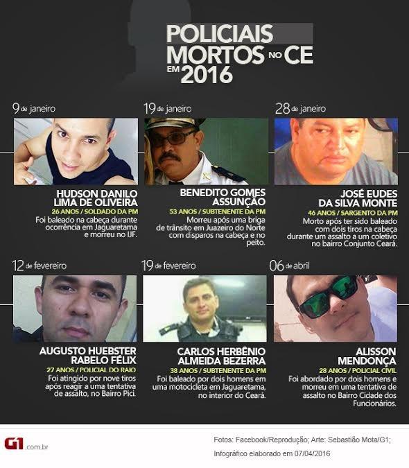 José Wellington Pereira é o sétimo policial morto só neste começo de ano no Ceará