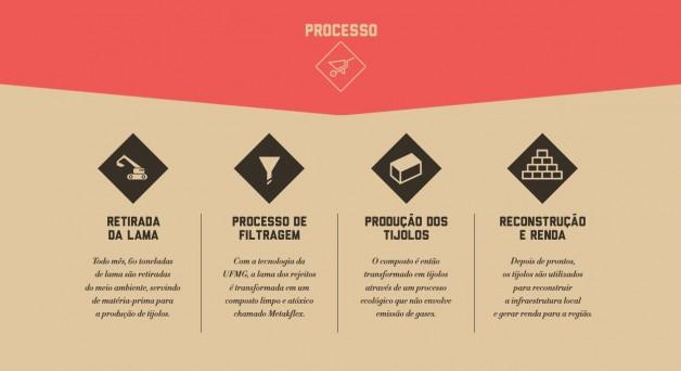 Projeto (Crédito: Divulgação )