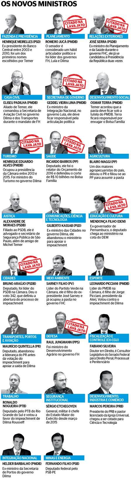 Novos ministros de Michel Temer (Crédito: Reprodução)