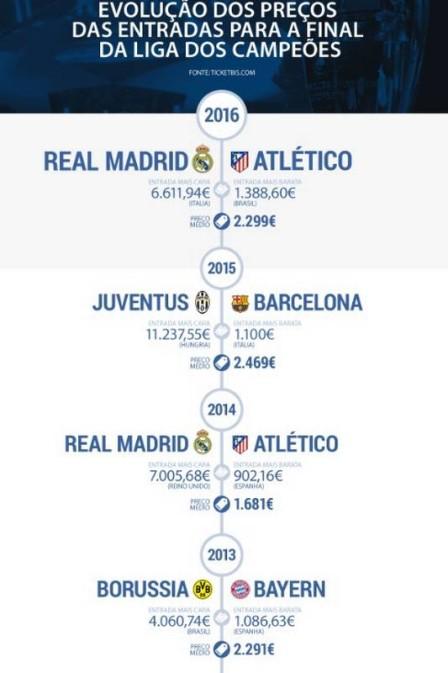 Preços da final da Liga dos Campeões (Crédito: Reprodução)