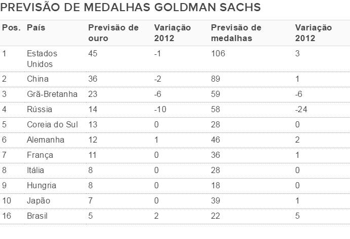 Previsão de medalhas (Crédito: Divulgação)