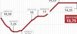Inflação de 2016 fortalece aposta de economistas de queda dos juros