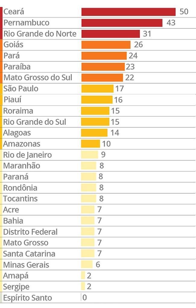 Ranking mostra estados com maior número de mortes de detentos no Brasil em 2016