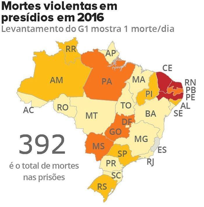 Brasil teve quase 400 mortes violentas nos presídios em 2016  (Crédito: G1)