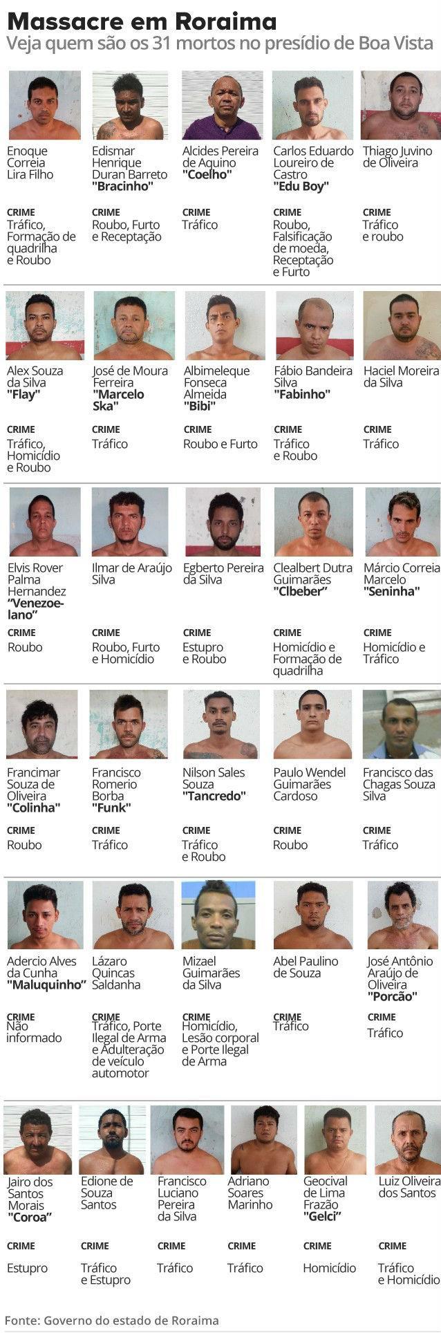 Nomes dos detentos mortos em penitenciária de Roraima (Crédito: G1)