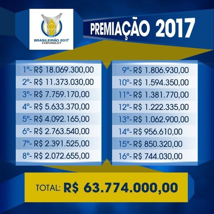 Corinthians pode receber R$ 18 milhões com título do Brasileirão