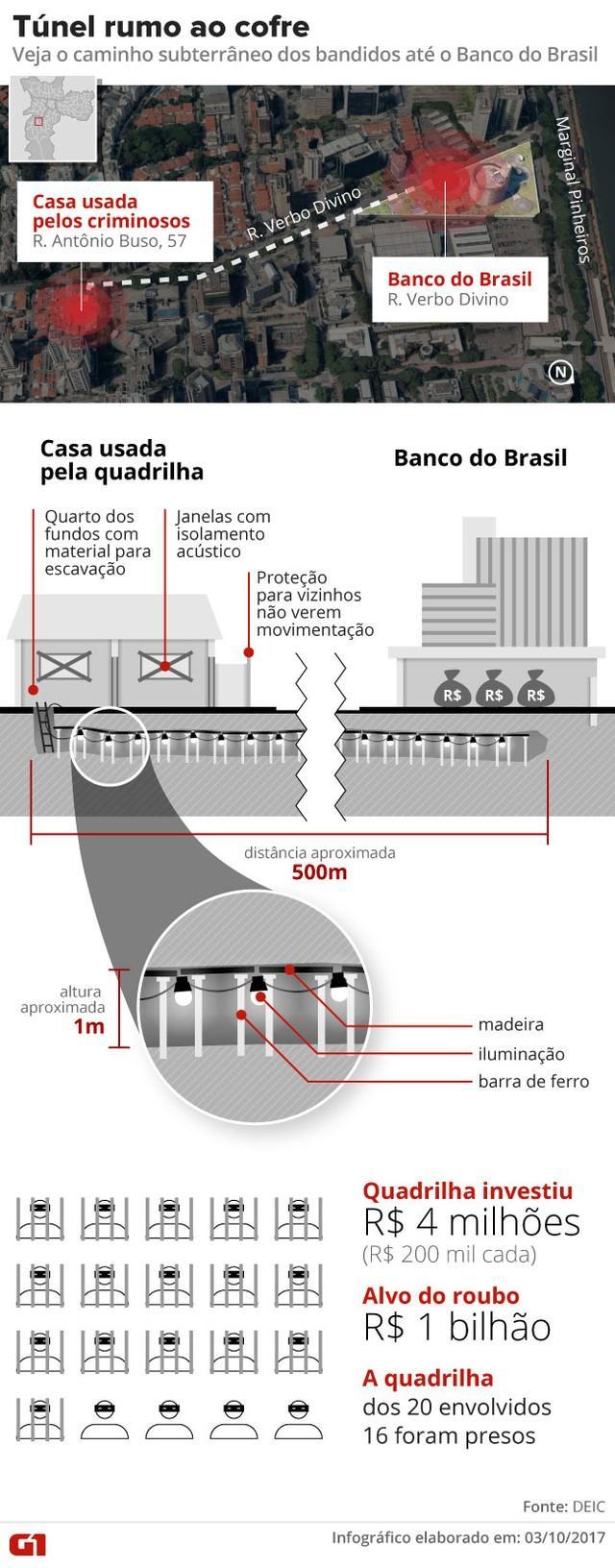 Caminho que seria percorrido pela quadrilha presa em São Paulo (Crédito: G1/TV Globo)