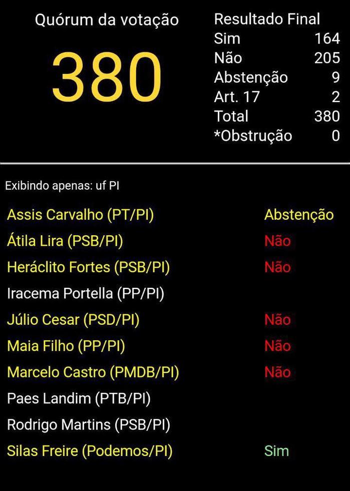 Veja como votou a bancada do Piauí (Crédito: Reprodução)