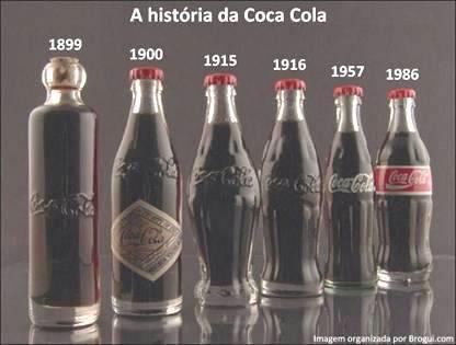 Evolução da Coca-Cola