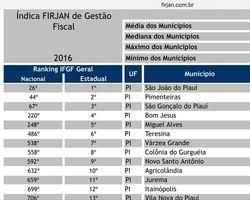 Prefeitura de Bom Jesus PI é a quarta melhor aponta FIRJAN