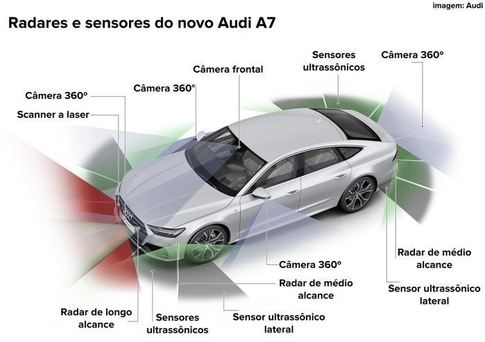 Lista de radares e sensores do novo Audi A7  (Crédito: Divulgação)