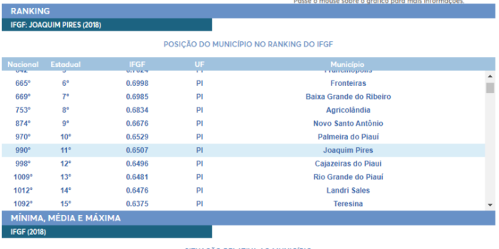 Pesquisa indica que Joaquim Pires tem uma das melhores gestões fiscais entre os municípios