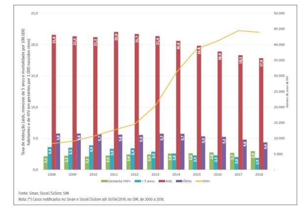 Gráfico sobre HIV no Brasil